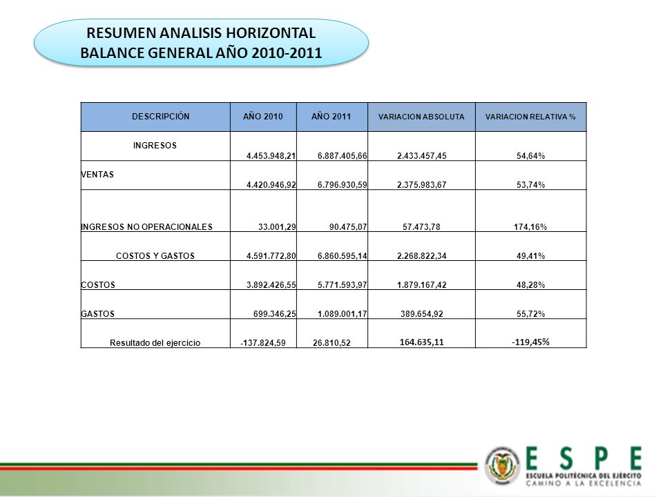 RESUMEN ANALISIS HORIZONTAL BALANCE GENERAL AÑO 2010-2011