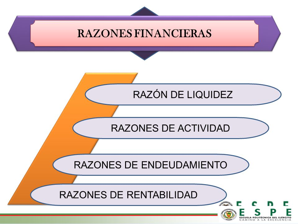 RAZONES FINANCIERAS RAZÓN DE LIQUIDEZ RAZONES DE ACTIVIDAD