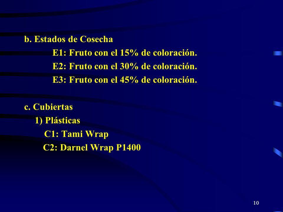 b. Estados de Cosecha E1: Fruto con el 15% de coloración. E2: Fruto con el 30% de coloración. E3: Fruto con el 45% de coloración.