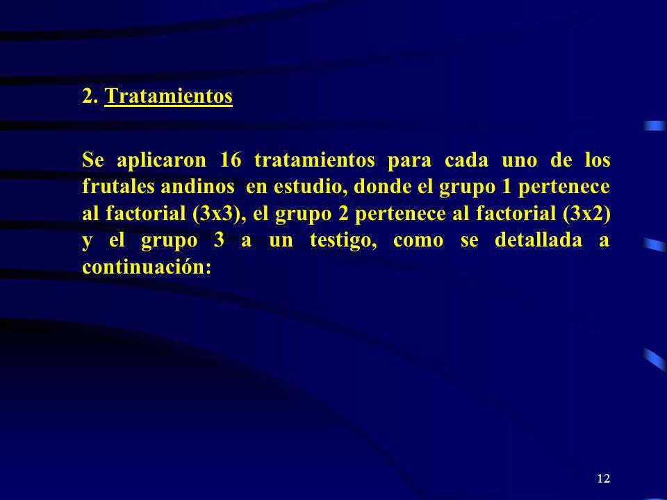 2. Tratamientos