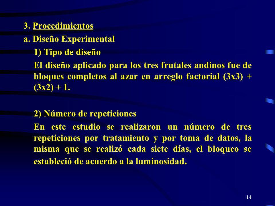 3. Procedimientos a. Diseño Experimental. 1) Tipo de diseño.