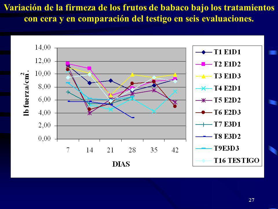 Variación de la firmeza de los frutos de babaco bajo los tratamientos con cera y en comparación del testigo en seis evaluaciones.