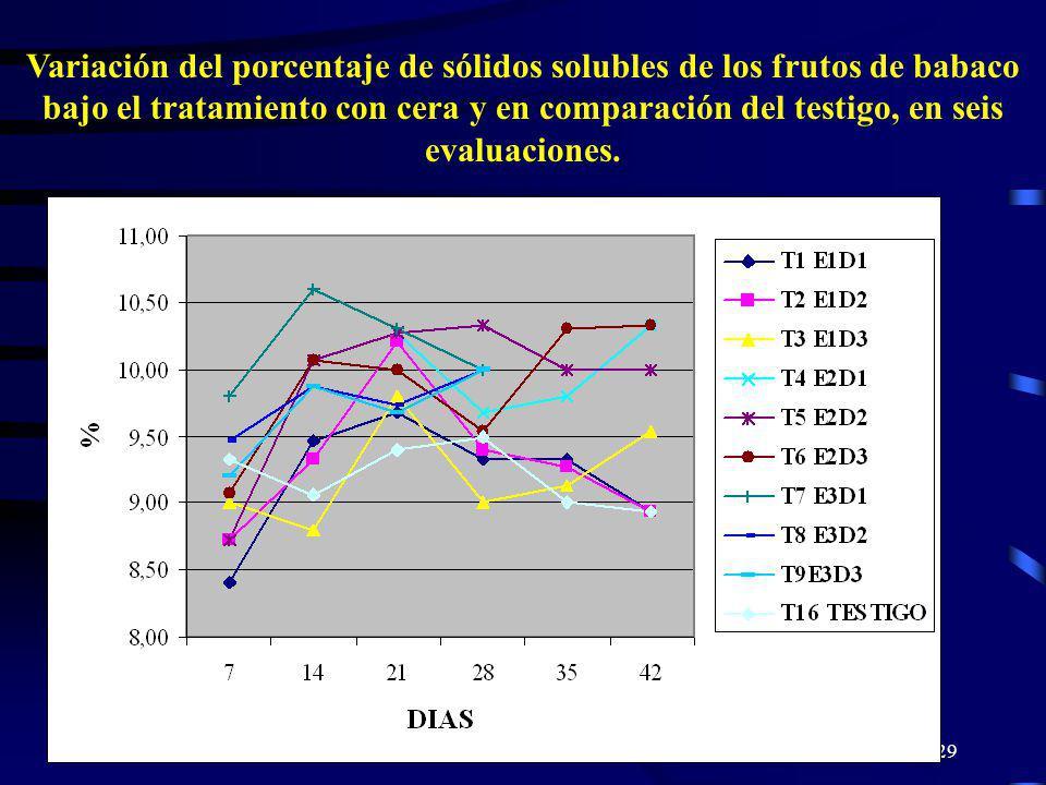 Variación del porcentaje de sólidos solubles de los frutos de babaco bajo el tratamiento con cera y en comparación del testigo, en seis evaluaciones.