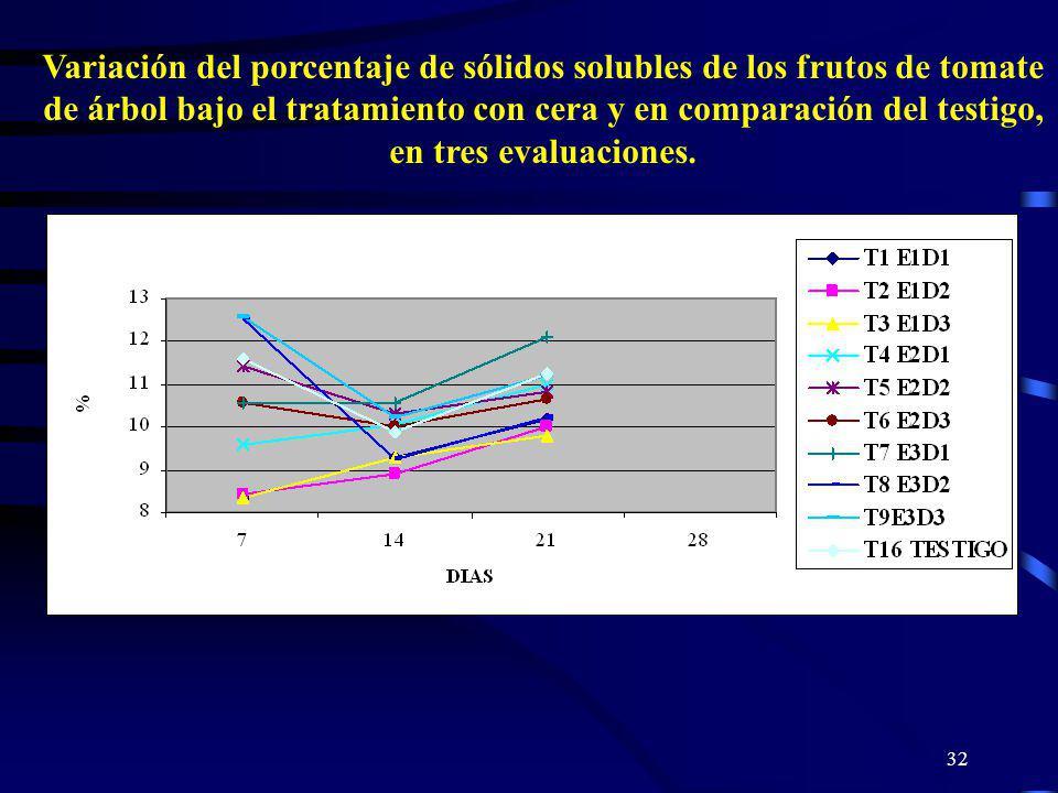 Variación del porcentaje de sólidos solubles de los frutos de tomate de árbol bajo el tratamiento con cera y en comparación del testigo, en tres evaluaciones.