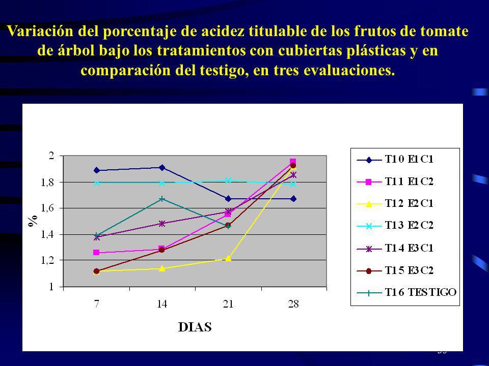 Variación del porcentaje de acidez titulable de los frutos de tomate de árbol bajo los tratamientos con cubiertas plásticas y en comparación del testigo, en tres evaluaciones.