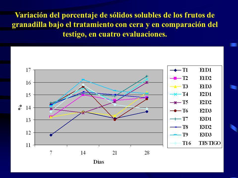 Variación del porcentaje de sólidos solubles de los frutos de granadilla bajo el tratamiento con cera y en comparación del testigo, en cuatro evaluaciones.