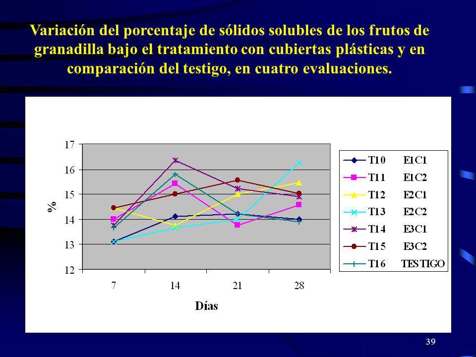 Variación del porcentaje de sólidos solubles de los frutos de granadilla bajo el tratamiento con cubiertas plásticas y en comparación del testigo, en cuatro evaluaciones.