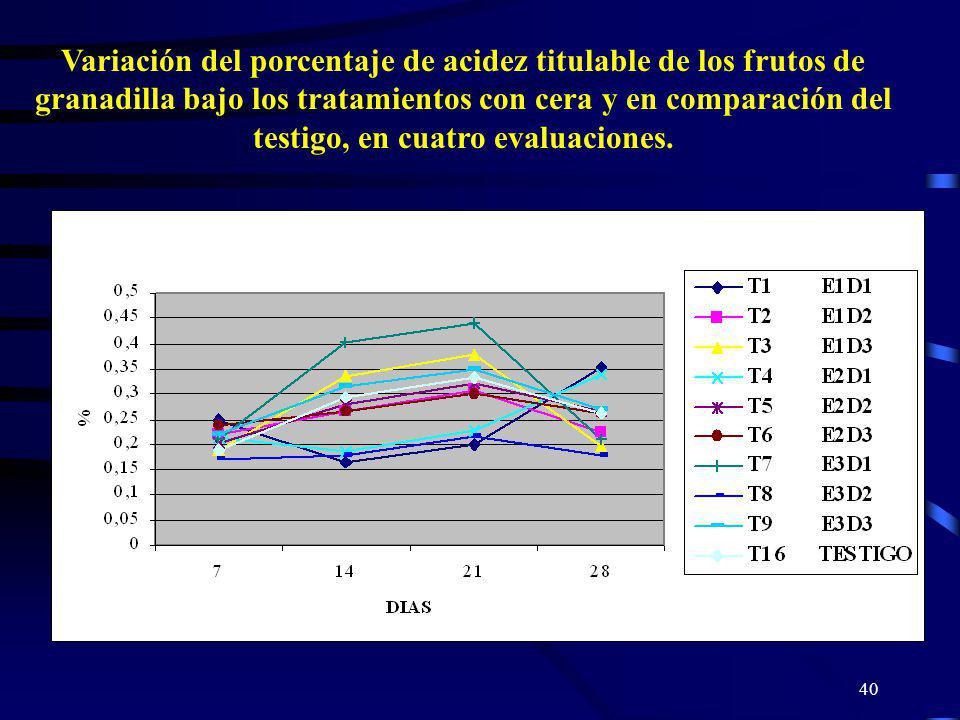 Variación del porcentaje de acidez titulable de los frutos de granadilla bajo los tratamientos con cera y en comparación del testigo, en cuatro evaluaciones.