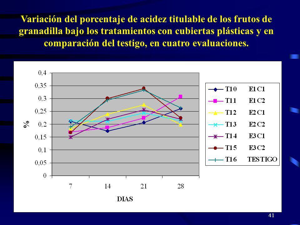 Variación del porcentaje de acidez titulable de los frutos de granadilla bajo los tratamientos con cubiertas plásticas y en comparación del testigo, en cuatro evaluaciones.
