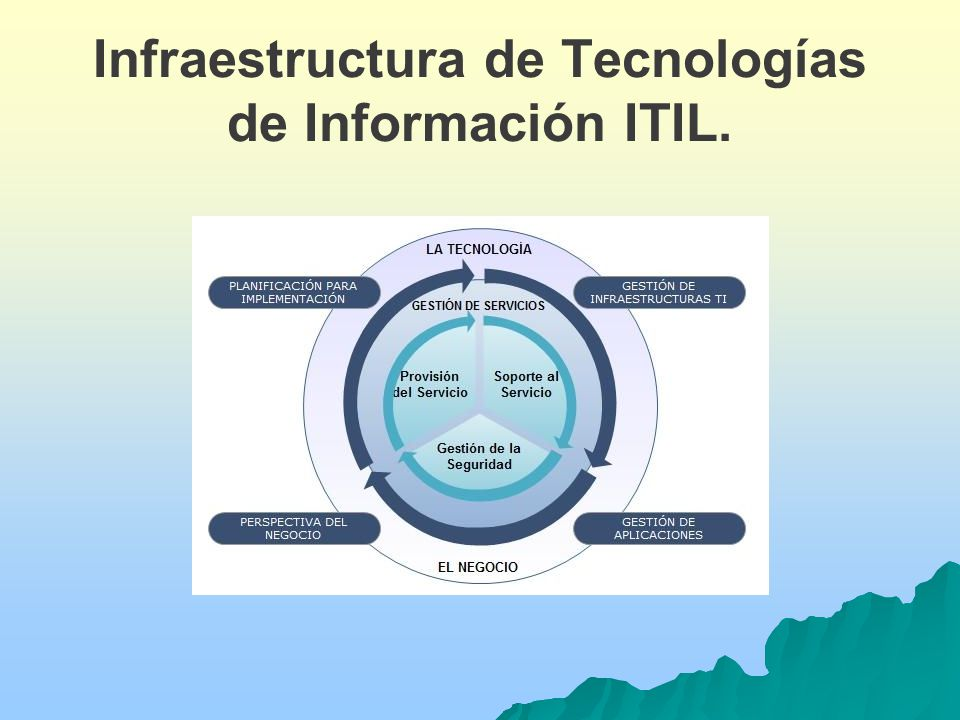 Infraestructura de Tecnologías de Información ITIL.