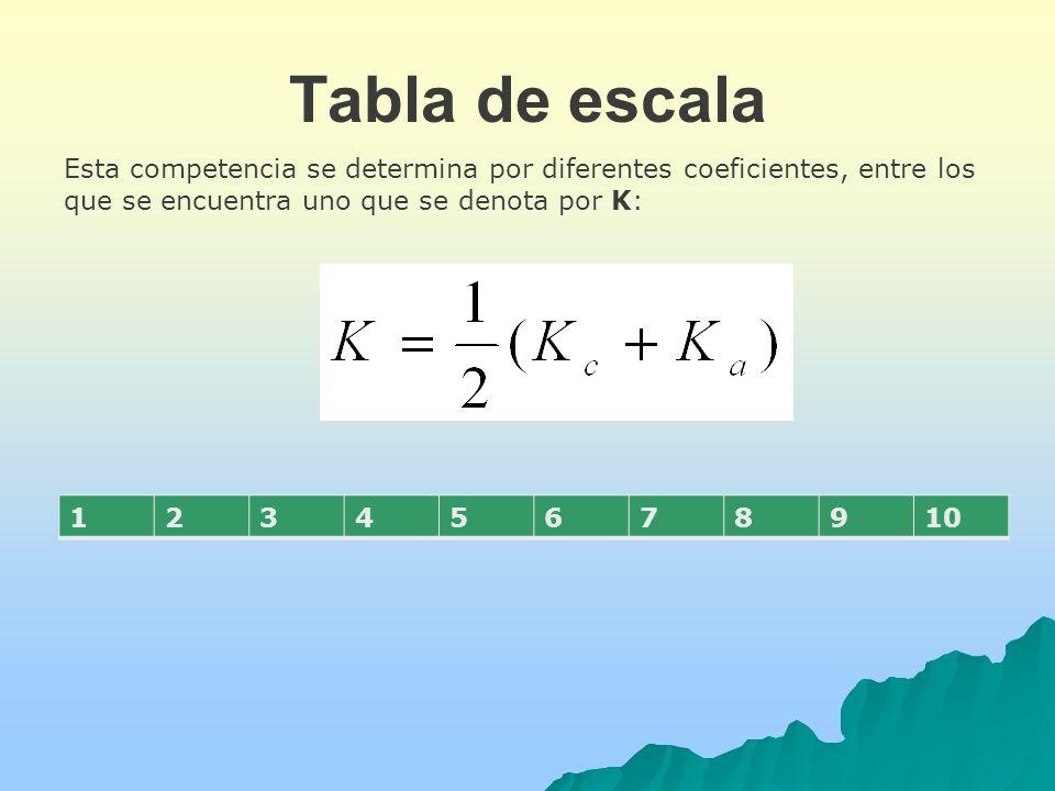 Tabla de escala Esta competencia se determina por diferentes coeficientes, entre los que se encuentra uno que se denota por K: