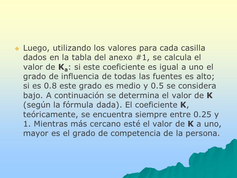 Luego, utilizando los valores para cada casilla dados en la tabla del anexo #1, se calcula el valor de Ka: si este coeficiente es igual a uno el grado de influencia de todas las fuentes es alto; si es 0.8 este grado es medio y 0.5 se considera bajo.