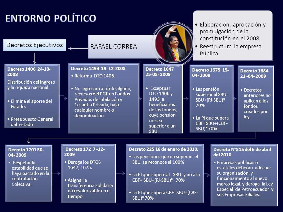 ENTORNO POLÍTICO RAFAEL CORREA Decretos Ejecutivos