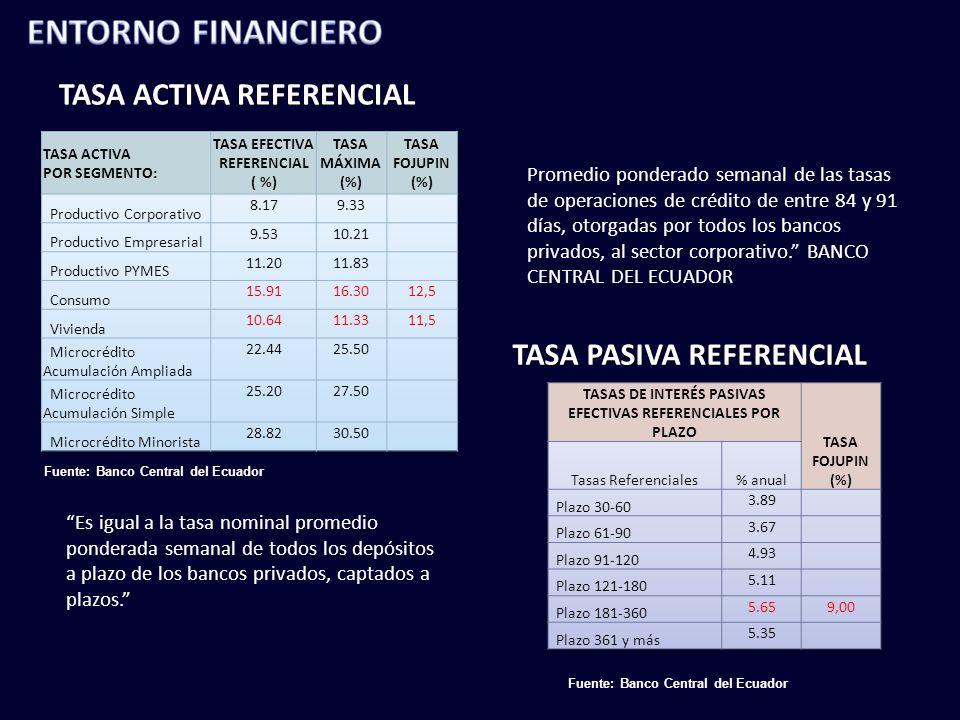 ENTORNO FINANCIERO TASA ACTIVA REFERENCIAL TASA PASIVA REFERENCIAL