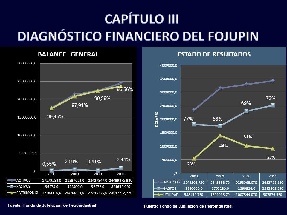 CAPÍTULO III DIAGNÓSTICO FINANCIERO DEL FOJUPIN