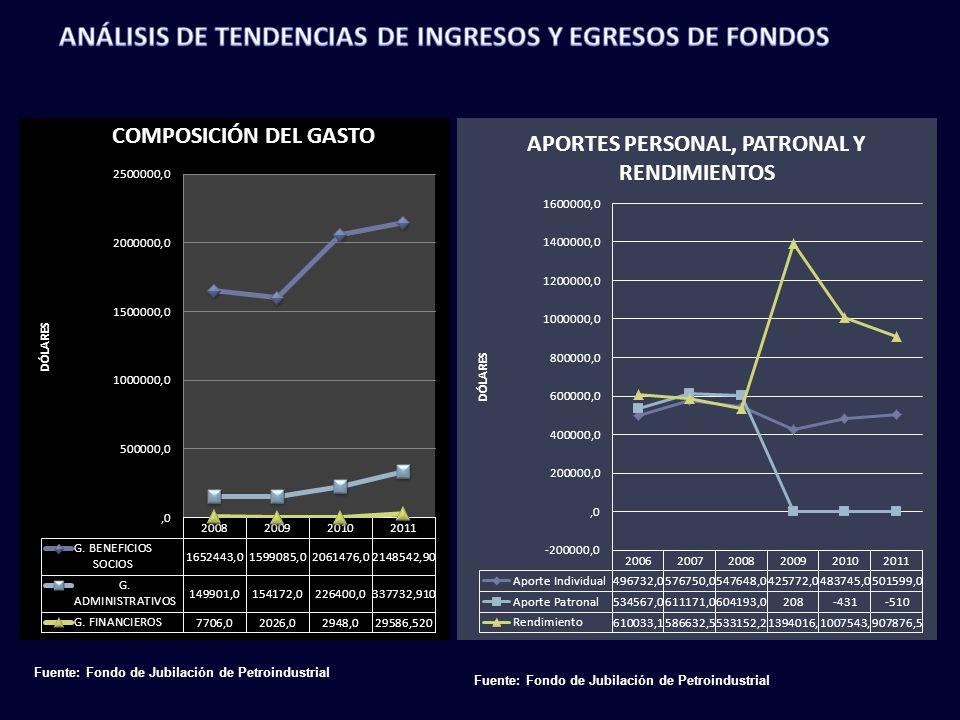 ANÁLISIS DE TENDENCIAS DE INGRESOS Y EGRESOS DE FONDOS