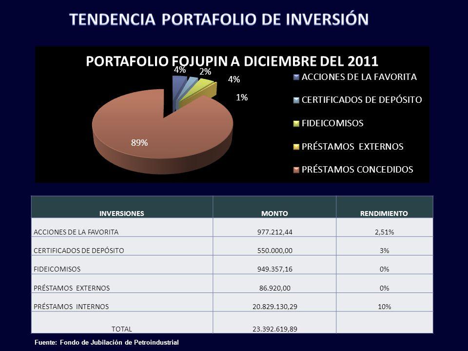 TENDENCIA PORTAFOLIO DE INVERSIÓN