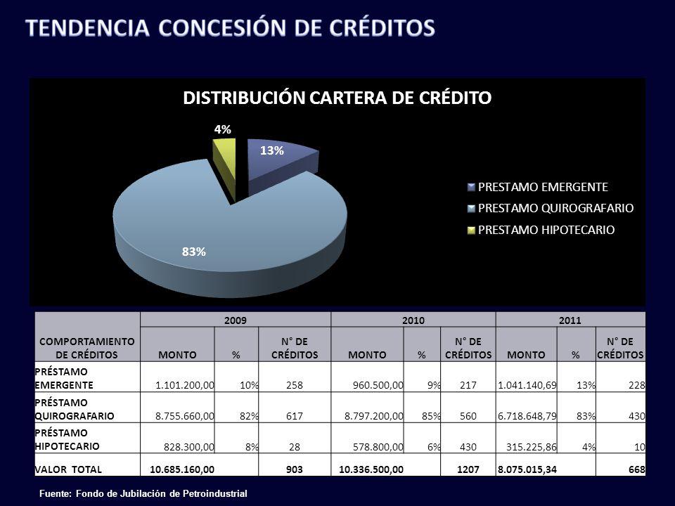 COMPORTAMIENTO DE CRÉDITOS