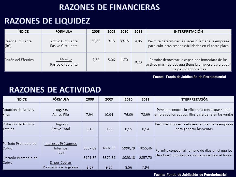 RAZONES DE FINANCIERAS