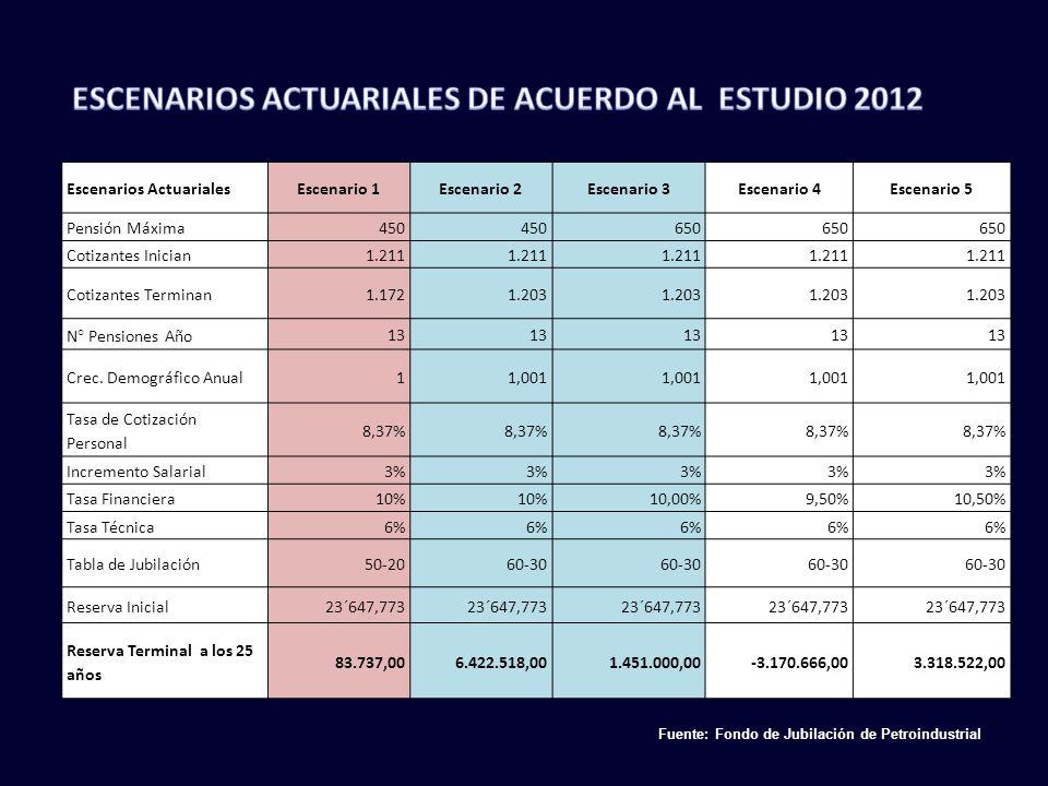 ESCENARIOS ACTUARIALES DE ACUERDO AL ESTUDIO 2012