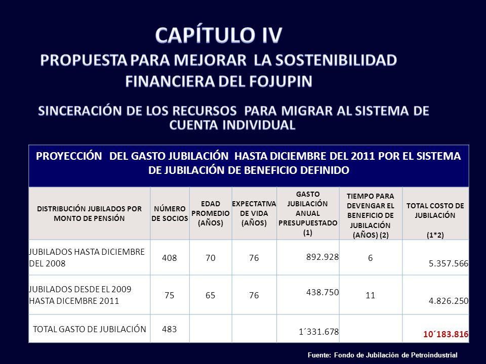 CAPÍTULO IV PROPUESTA PARA MEJORAR LA SOSTENIBILIDAD FINANCIERA DEL FOJUPIN.
