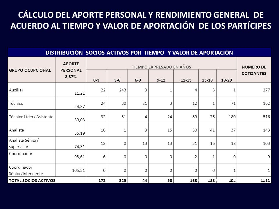 CÁLCULO DEL APORTE PERSONAL Y RENDIMIENTO GENERAL DE ACUERDO AL TIEMPO Y VALOR DE APORTACIÓN DE LOS PARTÍCIPES