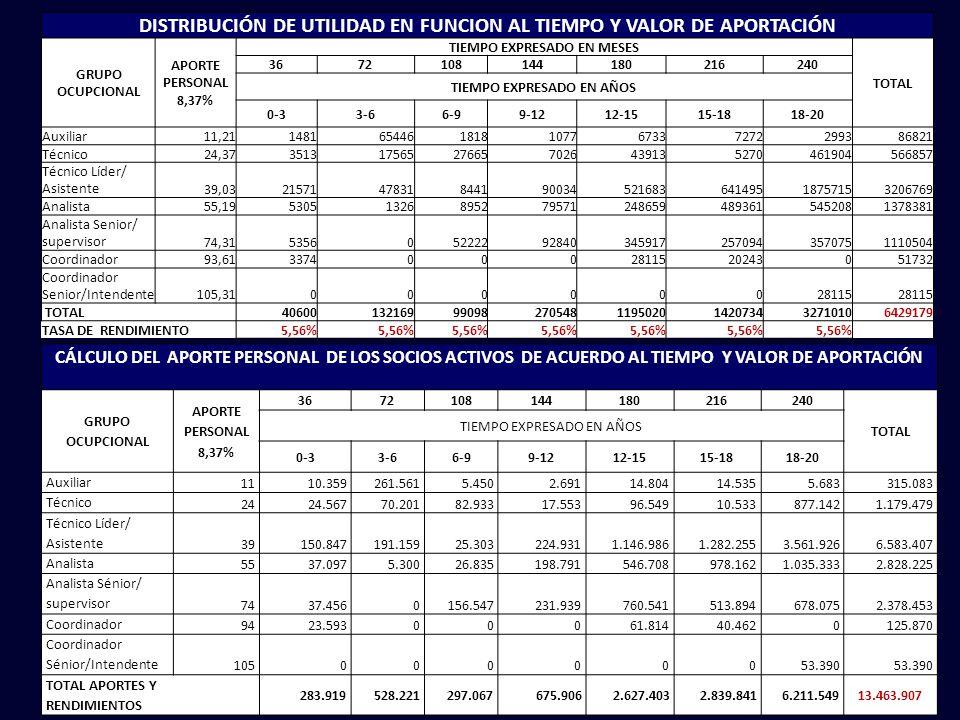 DISTRIBUCIÓN DE UTILIDAD EN FUNCION AL TIEMPO Y VALOR DE APORTACIÓN