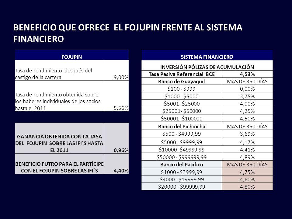 BENEFICIO QUE OFRECE EL FOJUPIN FRENTE AL SISTEMA FINANCIERO
