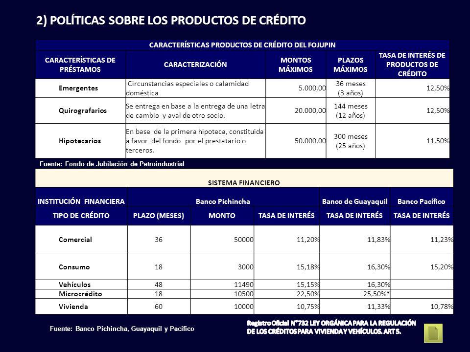 2) POLÍTICAS SOBRE LOS PRODUCTOS DE CRÉDITO