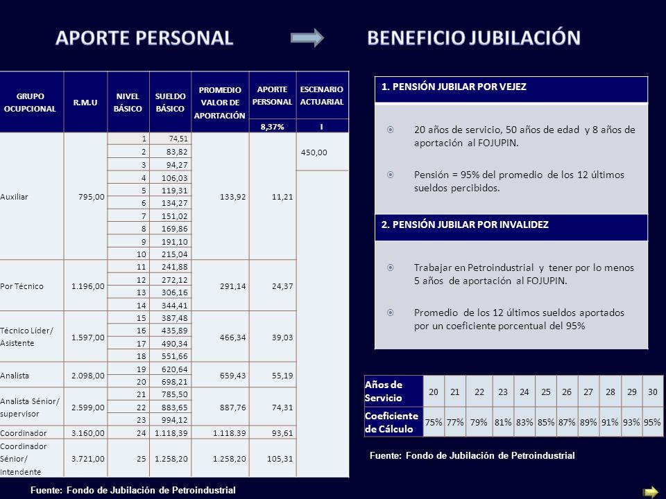 PROMEDIO VALOR DE APORTACIÓN