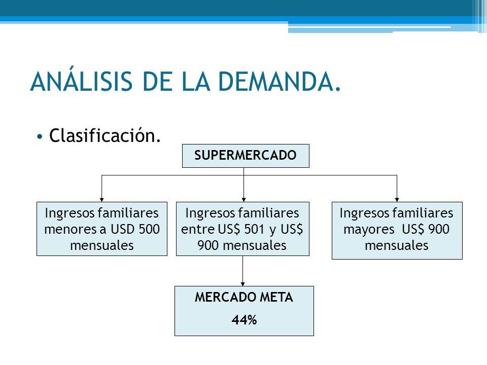 ANÁLISIS DE LA DEMANDA. Clasificación. SUPERMERCADO