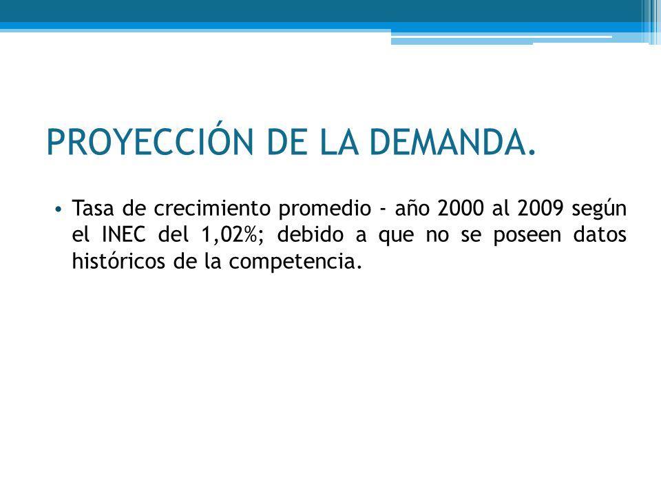 PROYECCIÓN DE LA DEMANDA.