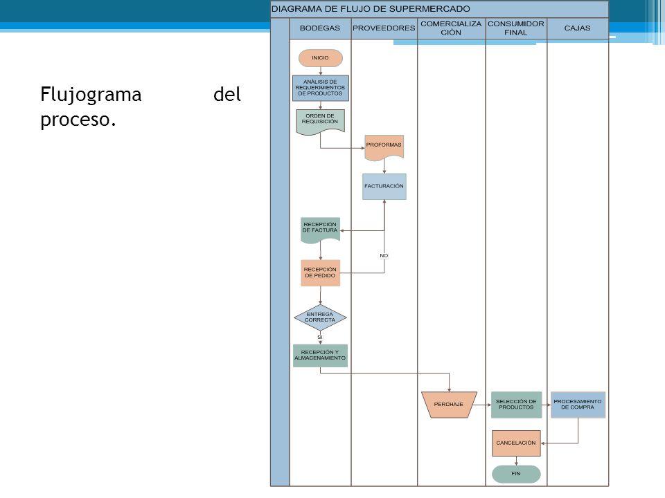 Flujograma del proceso.