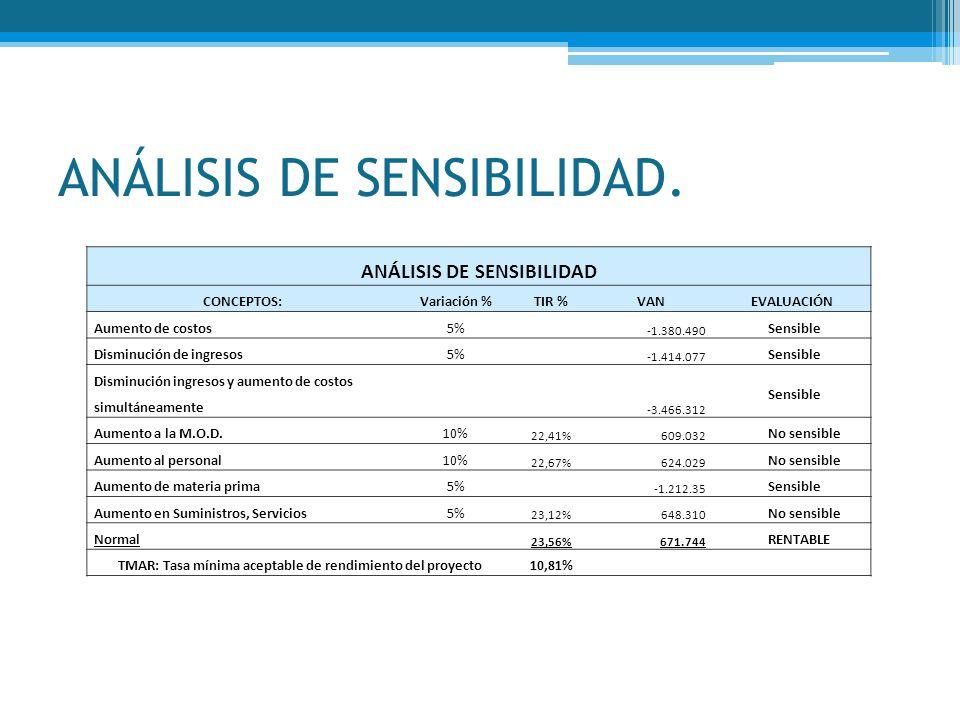 ANÁLISIS DE SENSIBILIDAD.