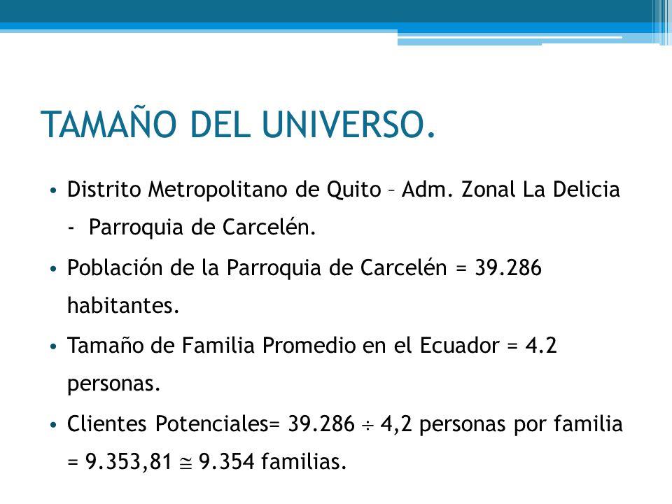 TAMAÑO DEL UNIVERSO. Distrito Metropolitano de Quito – Adm. Zonal La Delicia - Parroquia de Carcelén.