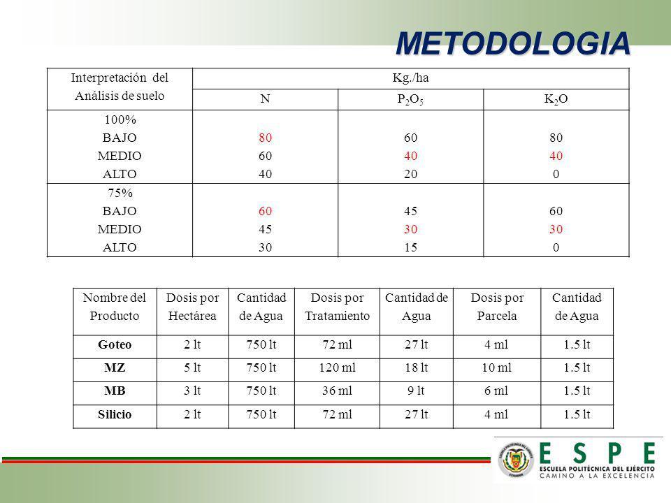 METODOLOGIA Interpretación del Análisis de suelo Kg./ha N P2O5 K2O