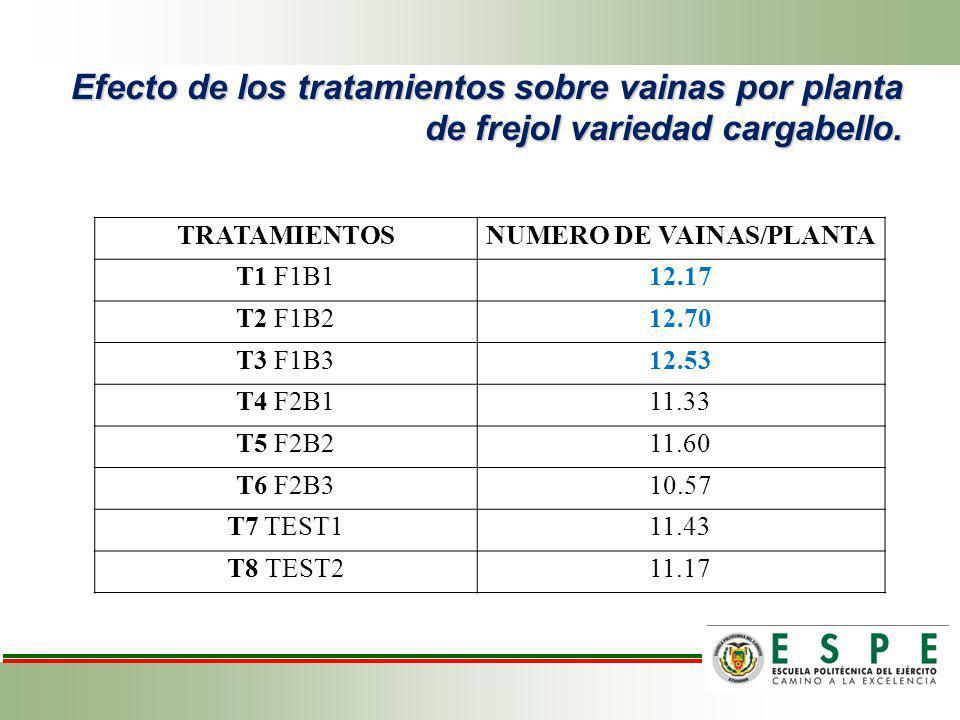 NUMERO DE VAINAS/PLANTA
