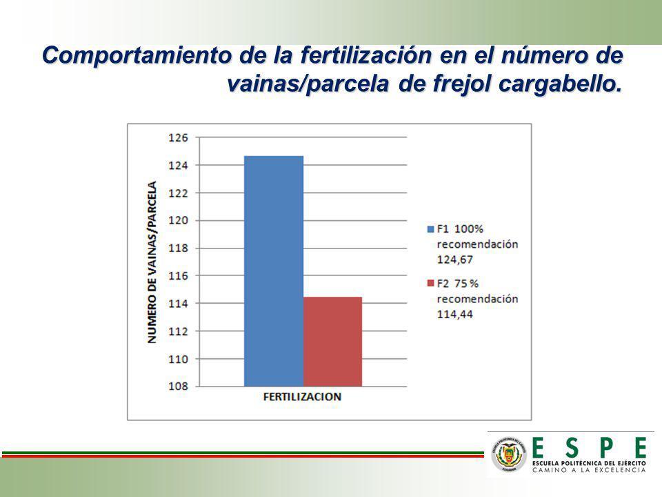 Comportamiento de la fertilización en el número de vainas/parcela de frejol cargabello.