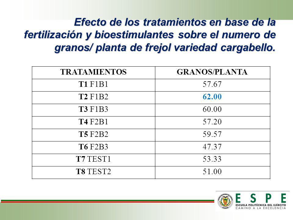 Efecto de los tratamientos en base de la fertilización y bioestimulantes sobre el numero de granos/ planta de frejol variedad cargabello.