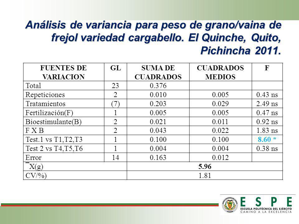Análisis de variancia para peso de grano/vaina de frejol variedad cargabello. El Quinche, Quito, Pichincha 2011.