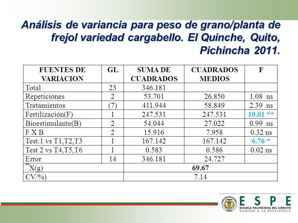 Análisis de variancia para peso de grano/planta de frejol variedad cargabello. El Quinche, Quito, Pichincha 2011.