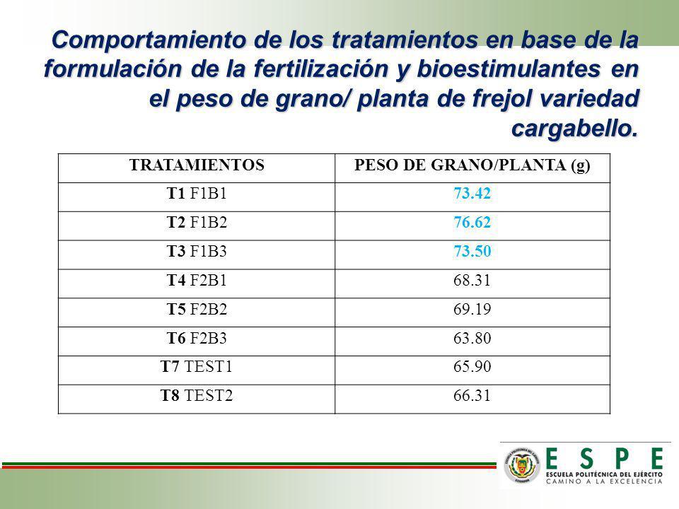 PESO DE GRANO/PLANTA (g)