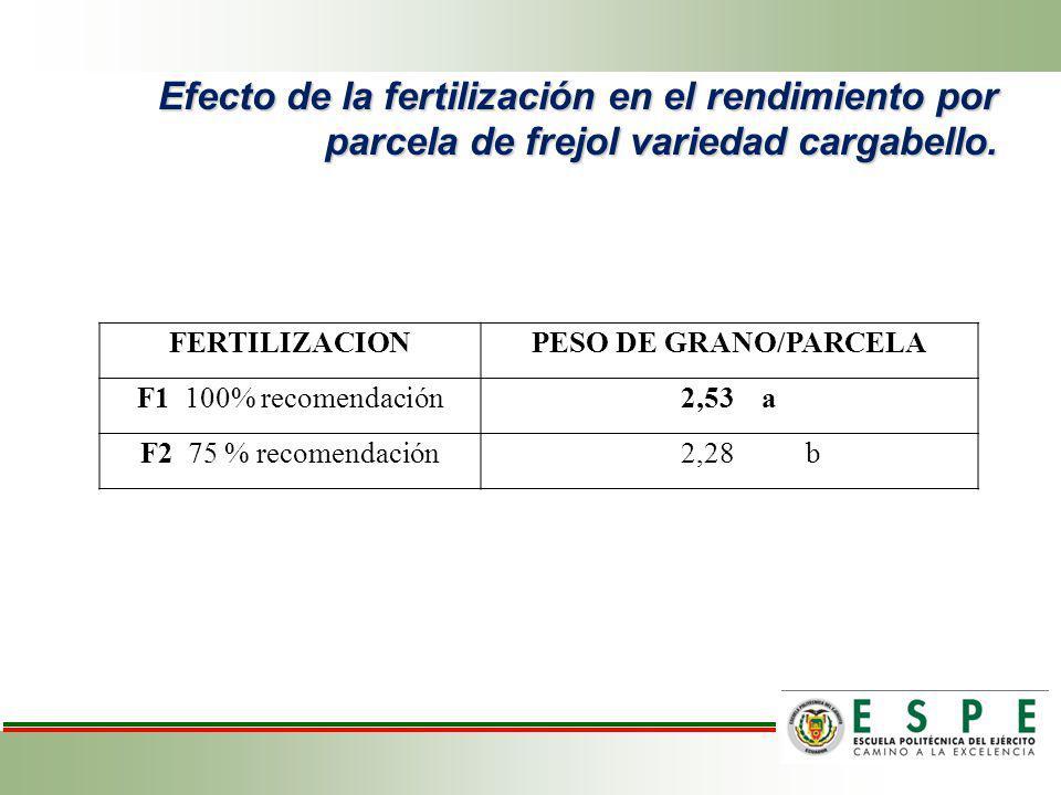 Efecto de la fertilización en el rendimiento por parcela de frejol variedad cargabello.