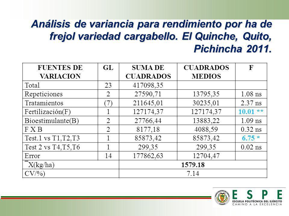Análisis de variancia para rendimiento por ha de frejol variedad cargabello. El Quinche, Quito, Pichincha 2011.