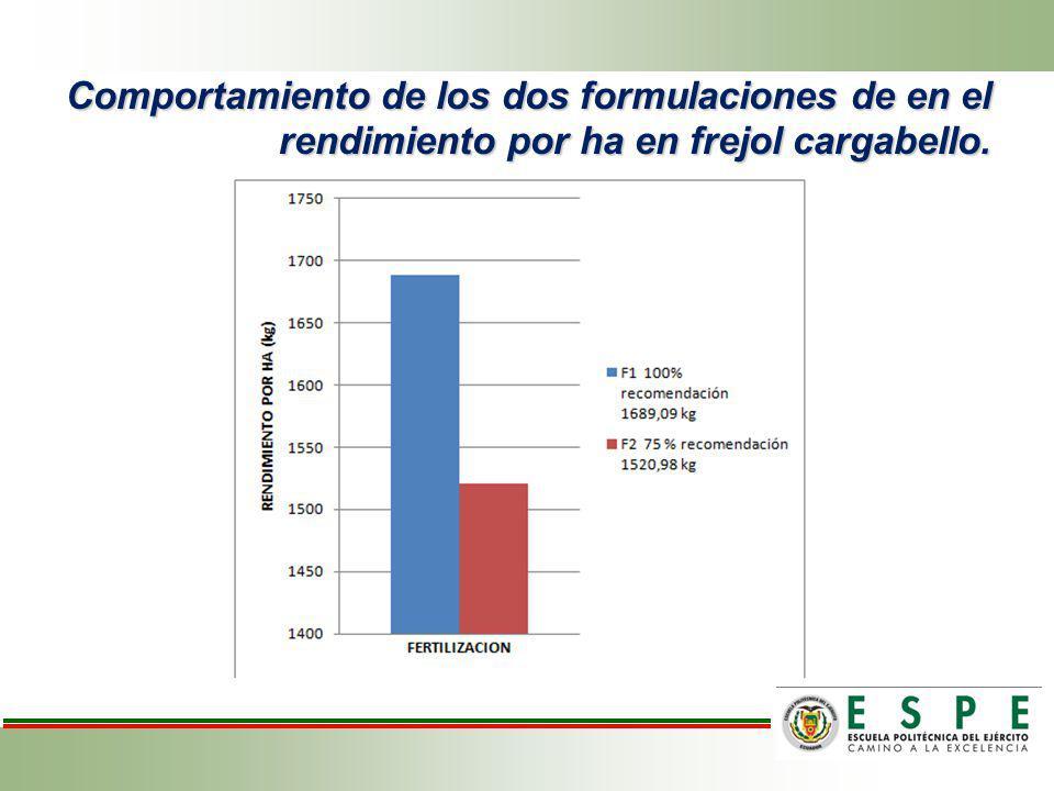 Comportamiento de los dos formulaciones de en el rendimiento por ha en frejol cargabello.