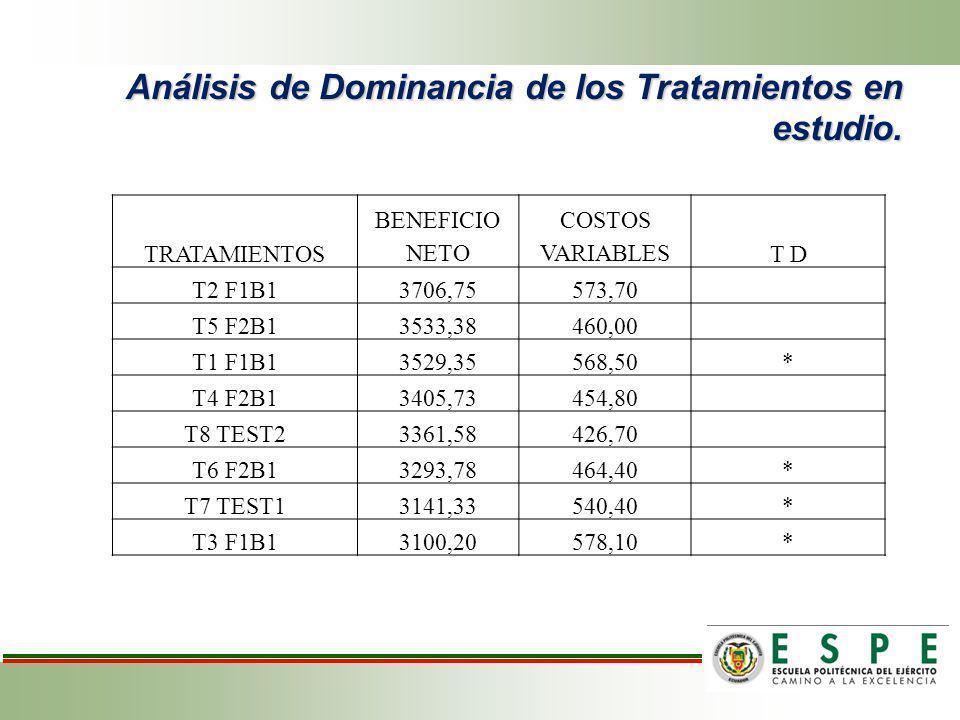 Análisis de Dominancia de los Tratamientos en estudio.