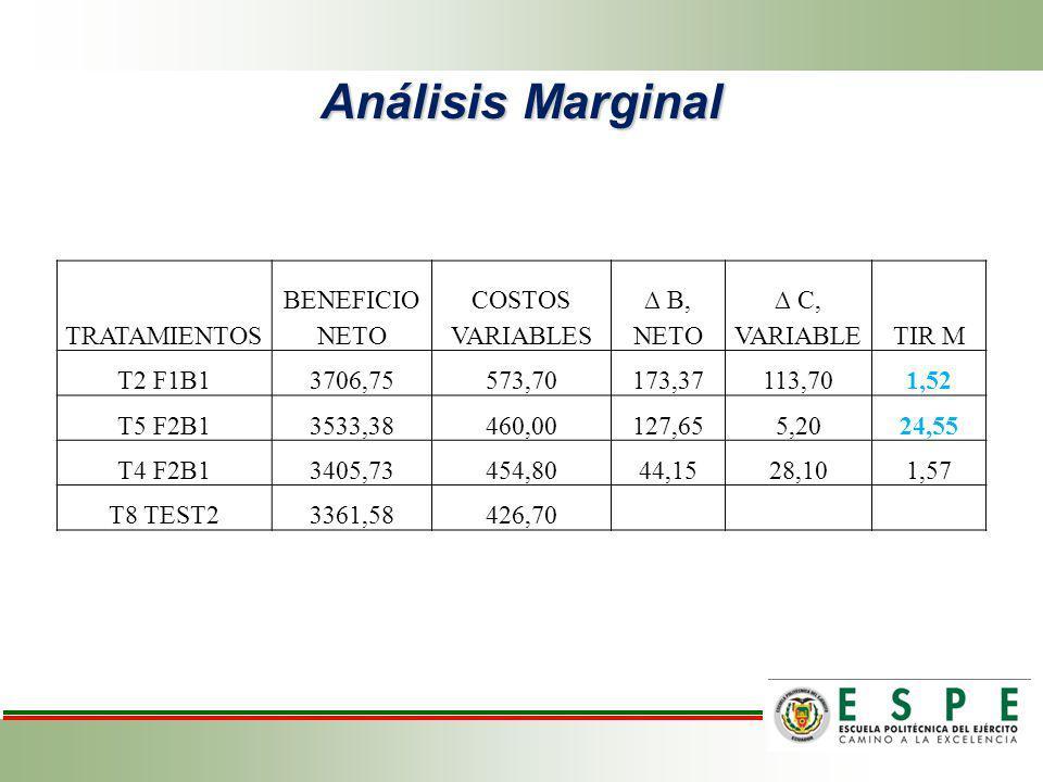 Análisis Marginal TRATAMIENTOS BENEFICIO NETO COSTOS VARIABLES