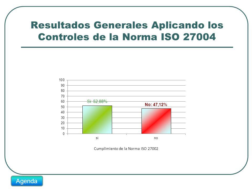 Resultados Generales Aplicando los Controles de la Norma ISO 27004