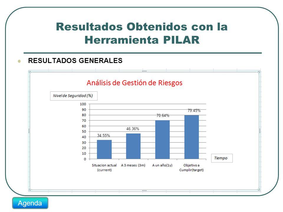 Resultados Obtenidos con la Herramienta PILAR