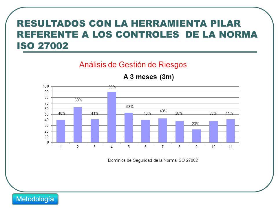 RESULTADOS CON LA HERRAMIENTA PILAR REFERENTE A LOS CONTROLES DE LA NORMA ISO 27002